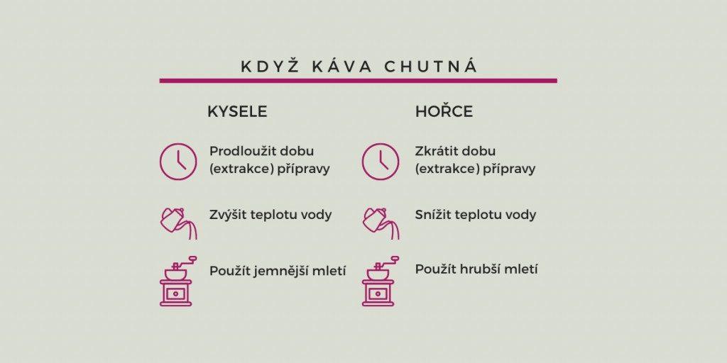 infografika ovlivnění extrakce kávy