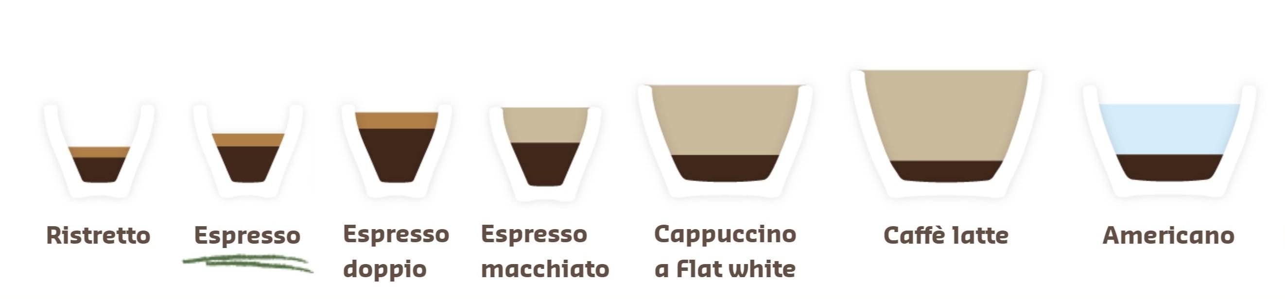 Infografika: kávové nápoje na bázi espressa