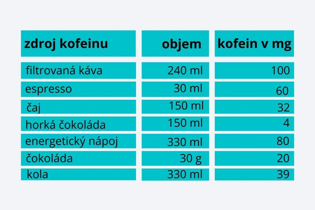 Zdroje kofeinu a jeho obsah v čokoládě a nápojích