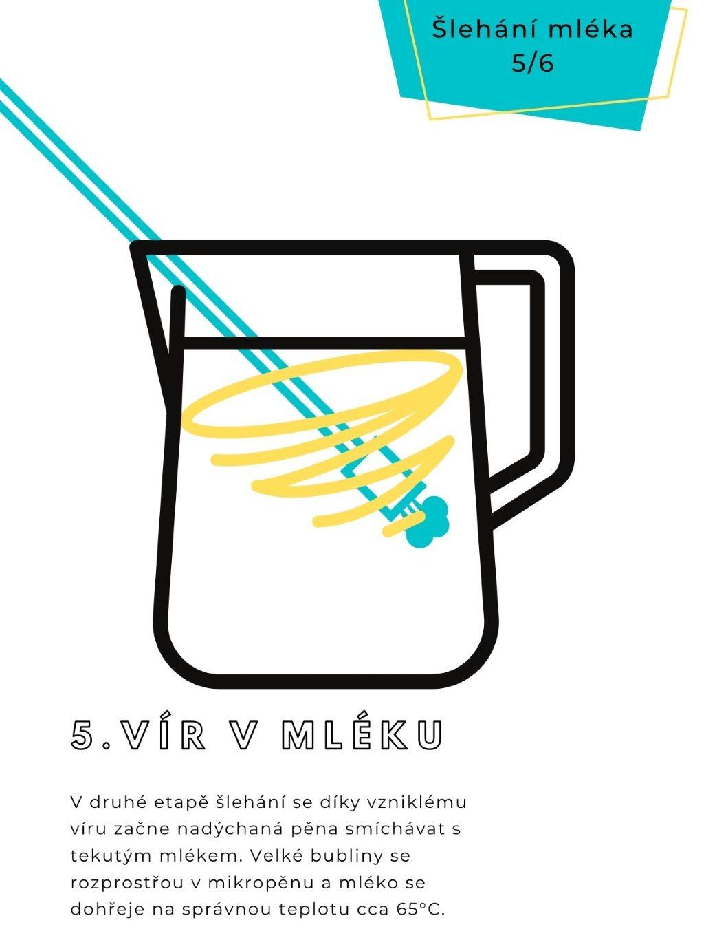 Šlehání mléka na latte art