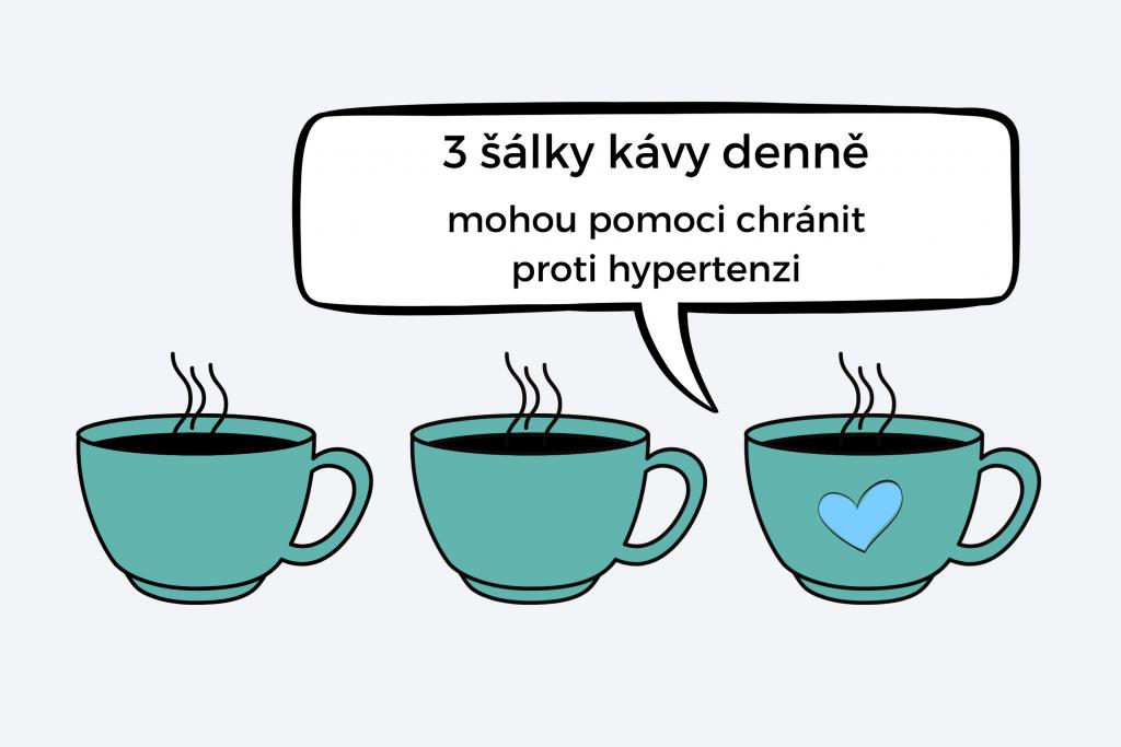 Infografika: 3 šálky kofeinu jako prevence rizika hypertenze