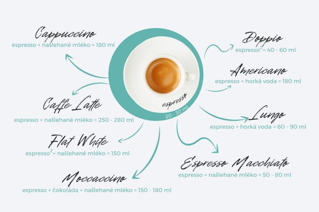 Infografika: základní druhy kávy na bázi espressa