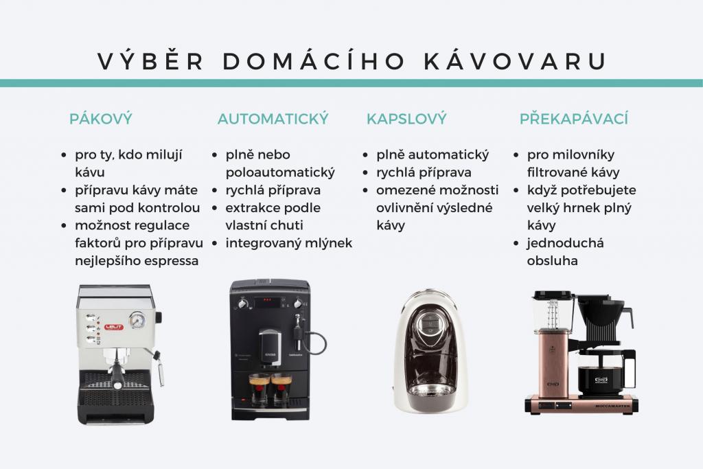 Infografika: typy kávovarů na doma