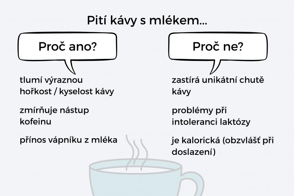 Infografika: Proč pít nebo nepít kávu s mlékem