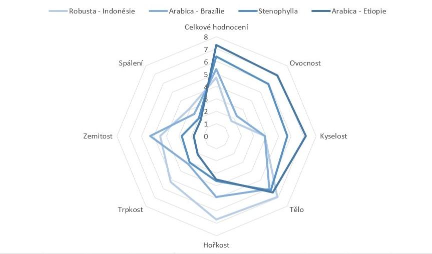 graf ukazující hodnocení hořkosti, kyselosti, zemitosti a několika dalších ohledů u odrůd káv Arabica, Robusta a Stenophylla