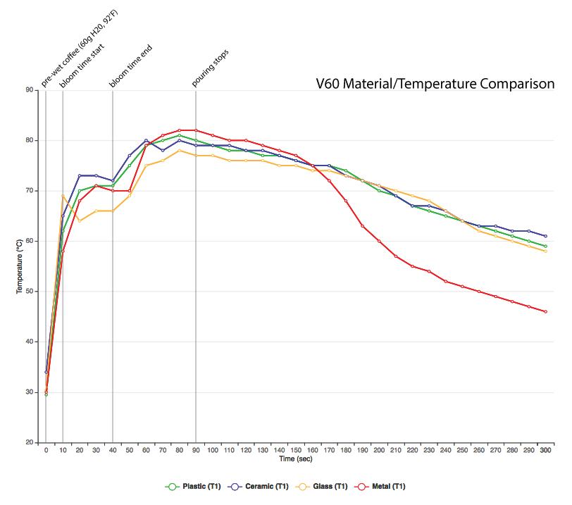 graf s porovnáním teplot dripperu Hario V60