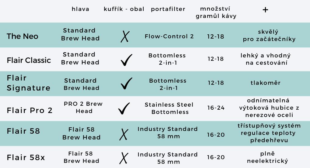 tabulka srovnání kávovarů Flair