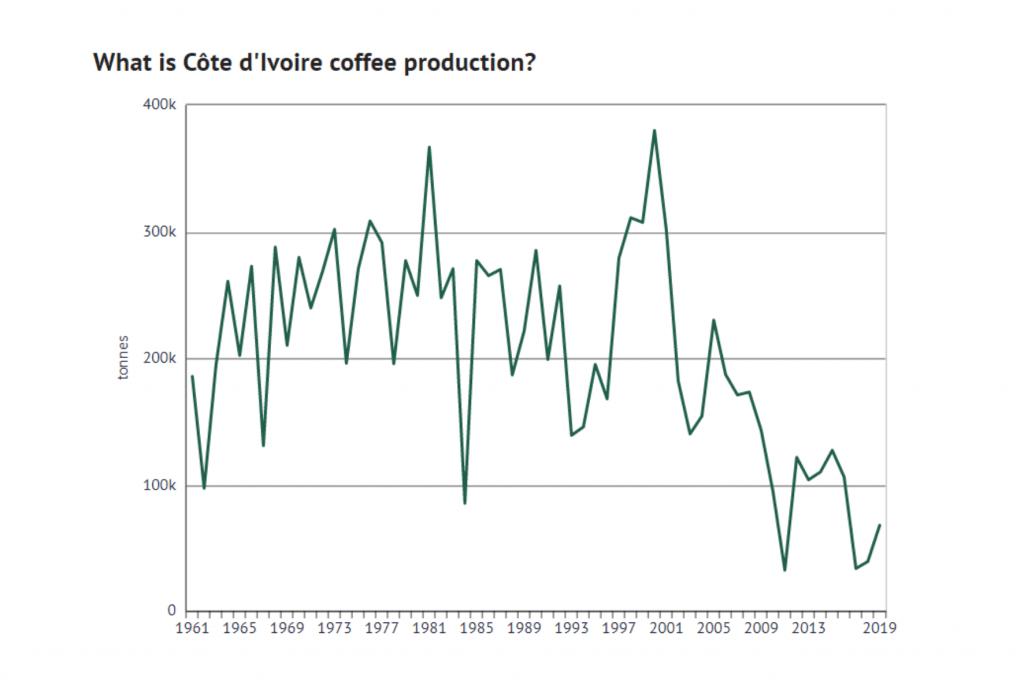 graf produkce kávy v Pobřeží slonoviny během let